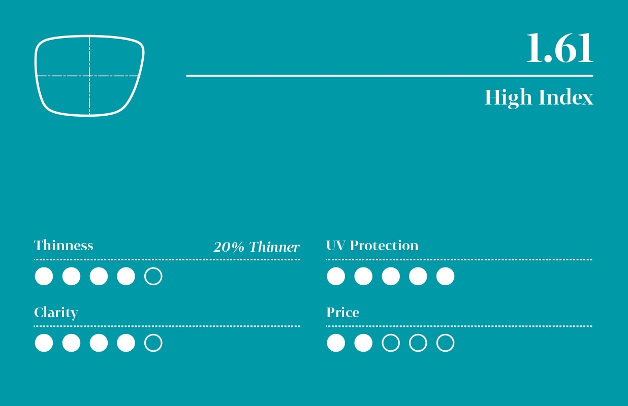 Infographic for 1.61 high-index lens with five-point scale (least to highest): 4 for thinness, 5 for UV protection, 4 for clarity, and 2 for price.