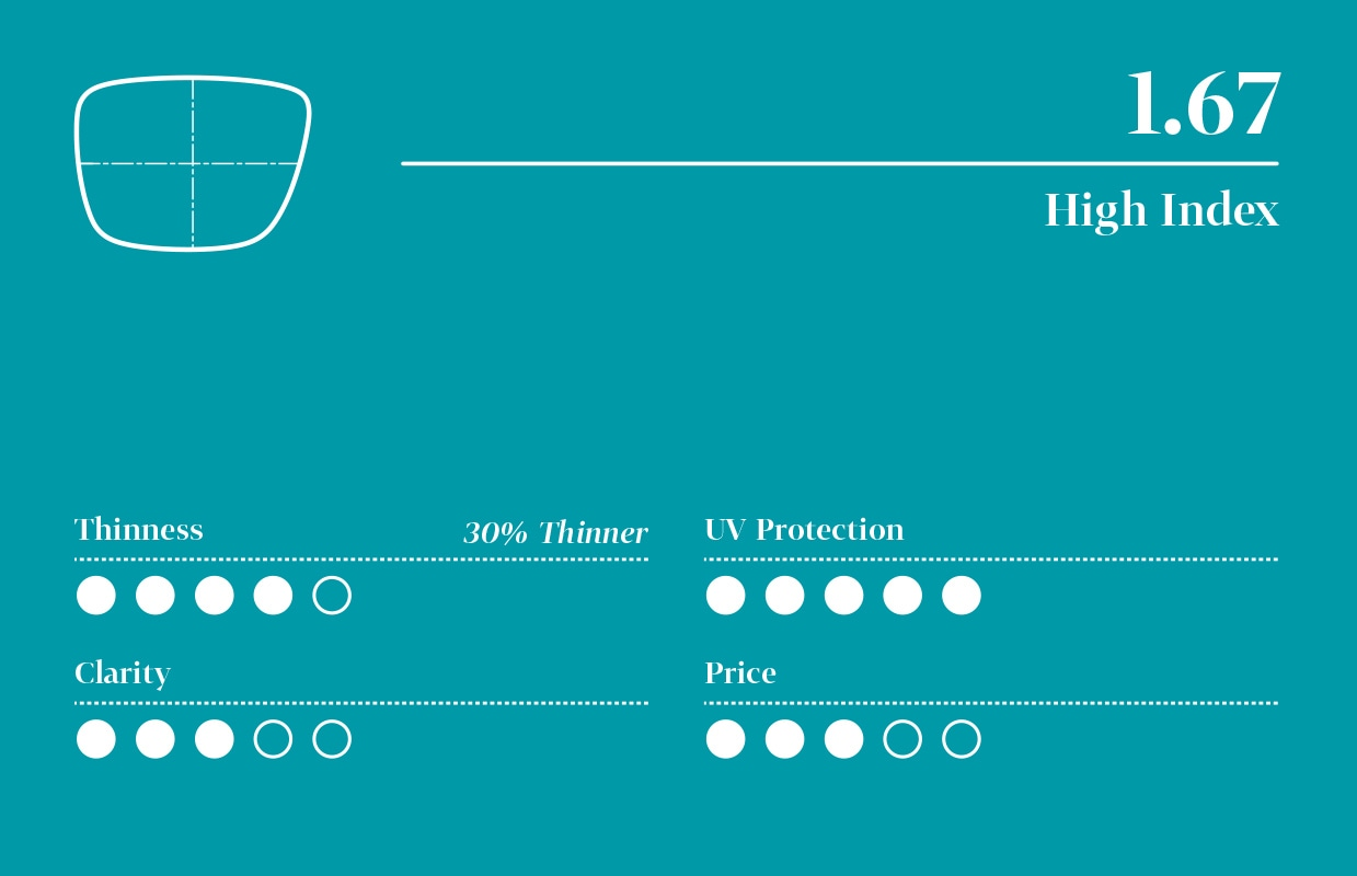 Infographic for 1.67 high-index lens with five-point scale (least to highest): 4 for thinness, 5 for UV protection, 3 for clarity, and 3 for price.