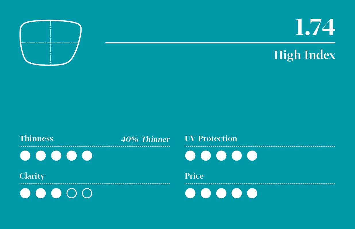 Infographic for 1.74 high-index lens with five-point scale (least to highest): 5 for thinness, 5 for UV protection, 3 for clarity, and 5 for price.