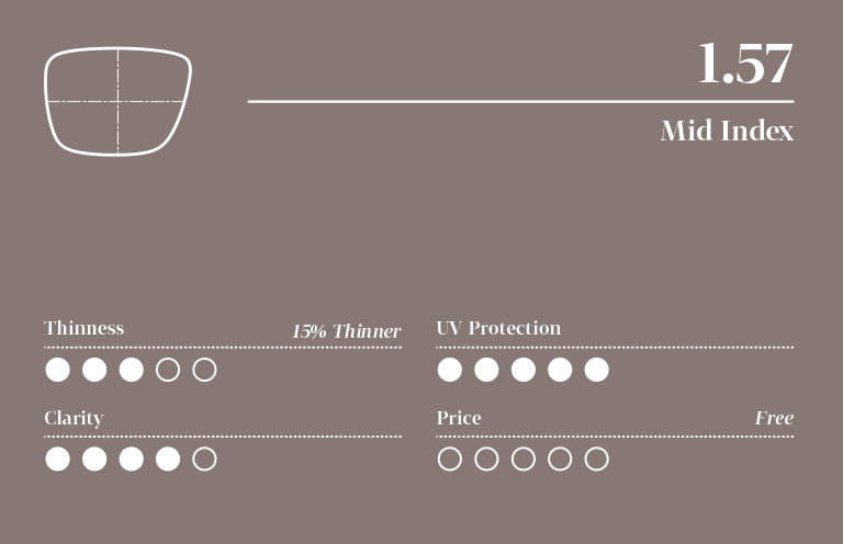 Infographic for 1.57 mid- index lens with five-point scale (least to highest): 3 for thinness, 5 for UV protection, 4 for clarity, and price is free.