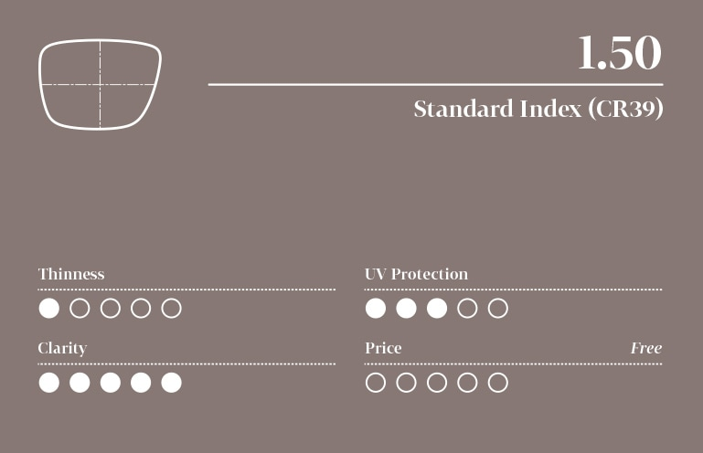 Infographic for 1.50 standard index lens with five-point scale (least to highest): 1 for thinness, 3 for UV protection, 5 for clarity, and price is free.