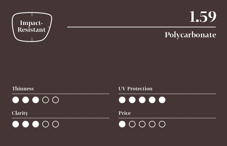 Infographic for impact-resistant polycarbonate 1.59 index lens with five-point scale (least to highest): 3 for thinness, 5 for UV protection, 3 for clarity, and 1 for price.