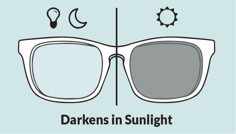 Illustration of square glasses showing clear lens on the left when indoors and dark lens on the right in sunlight.